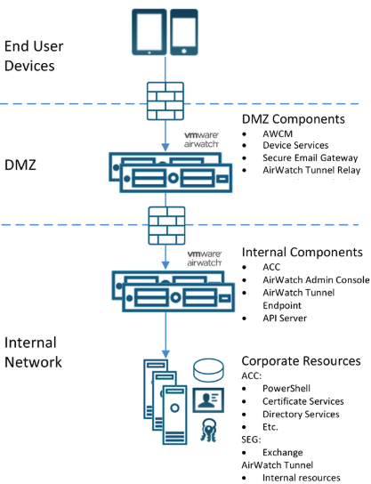 Vmware Workspace One Airwatch Tech Chronicles