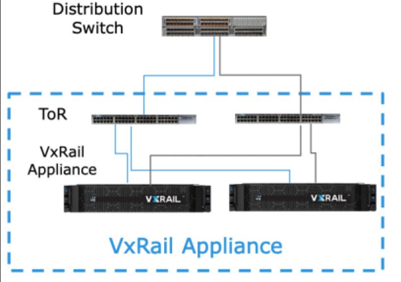 Dell EMC VxRail Kurulumu – Teknoloji Gunlugu